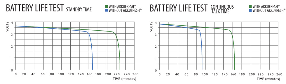 This laboratory tests shows how AkkuFresh® can regenerate a dead alkaline (or rechargeable) battery.