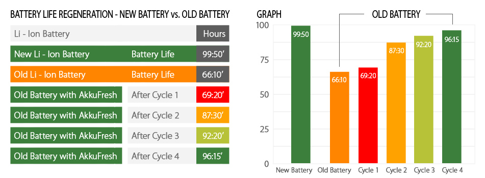 a recovered battery life after a few charging cycles